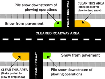 Diagram that shows how residents should pile shoveled snow downstream of plowing operations – on the right side of the driveway when facing the street