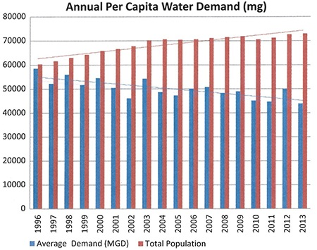 Annual per capita water demand chart in Plymouth