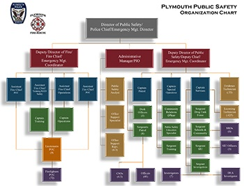 Public Safety Organizational Chart
