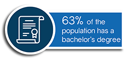 63 percent of Plymouth's population has a bachelor's degree