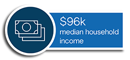 Plymouth's median household income is $96,000