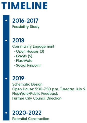 Graphic showing the timeline of the PCC Project